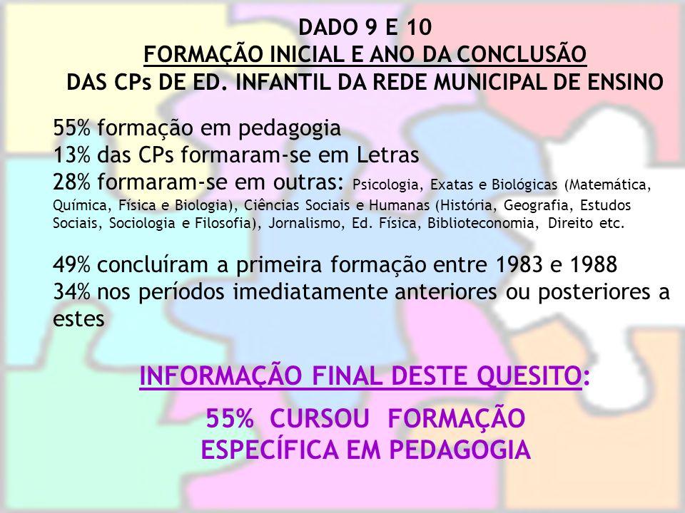 DADO 9 E 10 FORMAÇÃO INICIAL E ANO DA CONCLUSÃO DAS CPs DE ED. INFANTIL DA REDE MUNICIPAL DE ENSINO 55% formação em pedagogia 13% das CPs formaram-se
