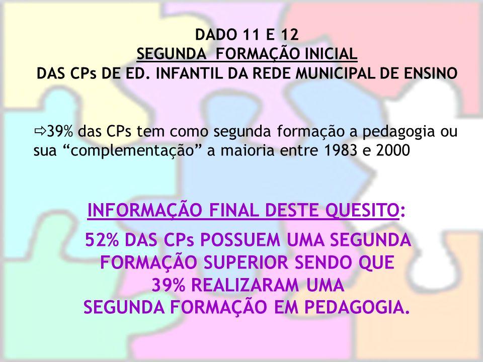 DADO 11 E 12 SEGUNDA FORMAÇÃO INICIAL DAS CPs DE ED. INFANTIL DA REDE MUNICIPAL DE ENSINO 39% das CPs tem como segunda formação a pedagogia ou sua com