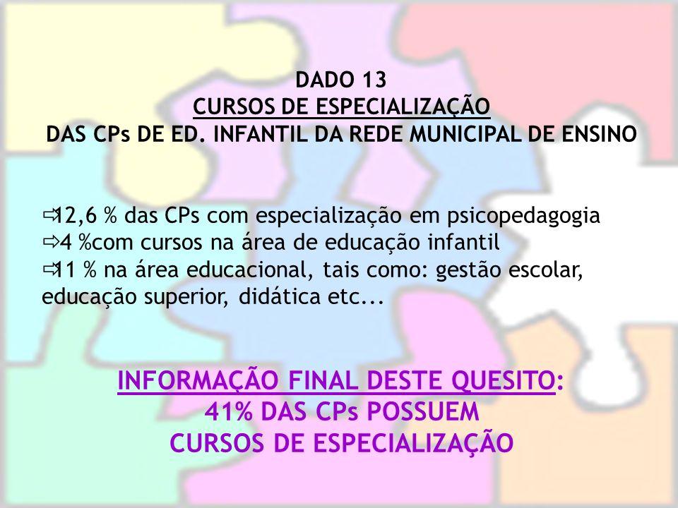 DADO 13 CURSOS DE ESPECIALIZAÇÃO DAS CPs DE ED. INFANTIL DA REDE MUNICIPAL DE ENSINO 12,6 % das CPs com especialização em psicopedagogia 4 %com cursos