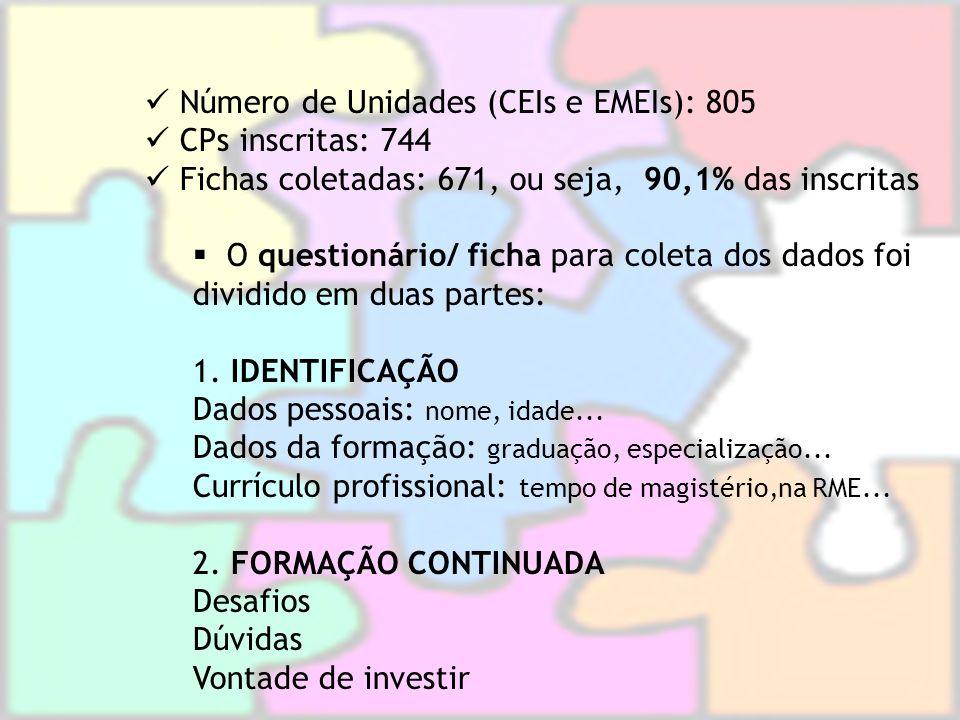 Número de Unidades (CEIs e EMEIs): 805 CPs inscritas: 744 Fichas coletadas: 671, ou seja, 90,1% das inscritas O questionário/ ficha para coleta dos da