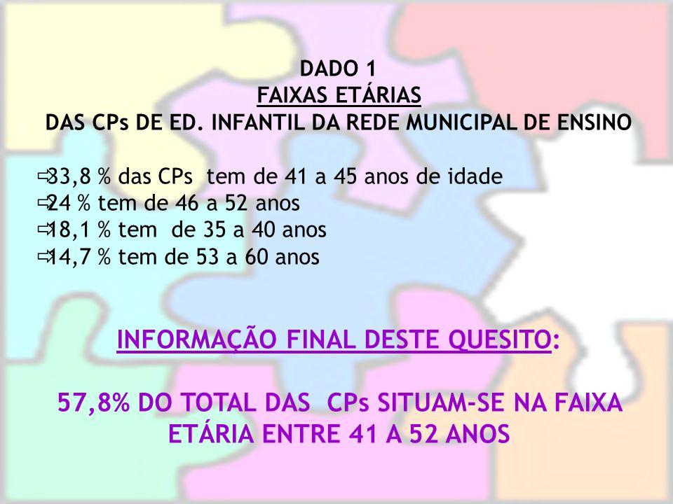 DADO 1 FAIXAS ETÁRIAS DAS CPs DE ED. INFANTIL DA REDE MUNICIPAL DE ENSINO 33,8 % das CPs tem de 41 a 45 anos de idade 24 % tem de 46 a 52 anos 18,1 %