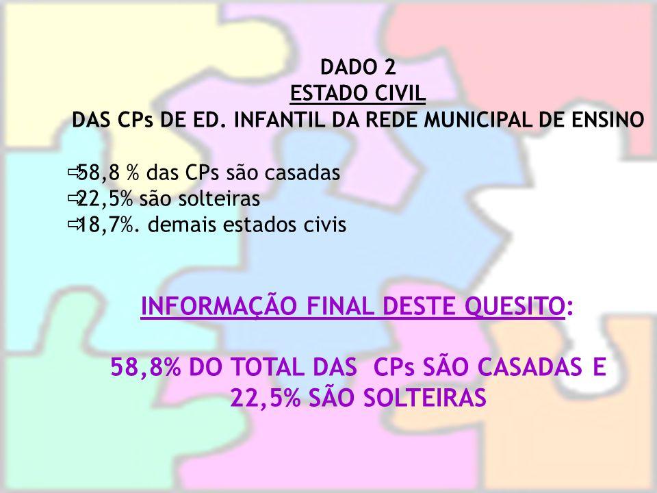 DADO 2 ESTADO CIVIL DAS CPs DE ED. INFANTIL DA REDE MUNICIPAL DE ENSINO 58,8 % das CPs são casadas 22,5% são solteiras 18,7%. demais estados civis INF