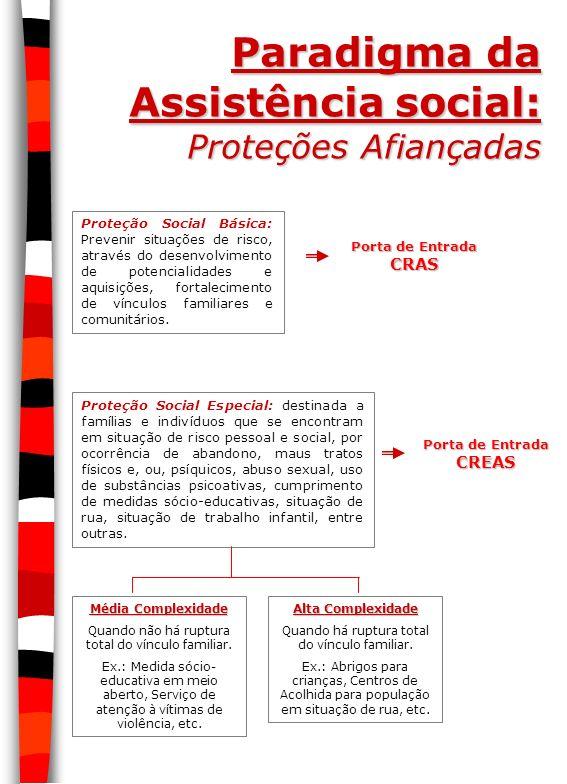 Paradigma da Assistência social: Proteções Afiançadas Proteção Social Básica: Prevenir situações de risco, através do desenvolvimento de potencialidad