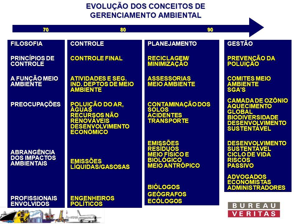 CERTIFICAÇÃO ISO 14001 NO MUNDO: EVOLUÇÃO ANUAL FONTE: ISO Dez/95Dez/96Dez/97Dez/98 CERTIFICADOS25714915017 Est.