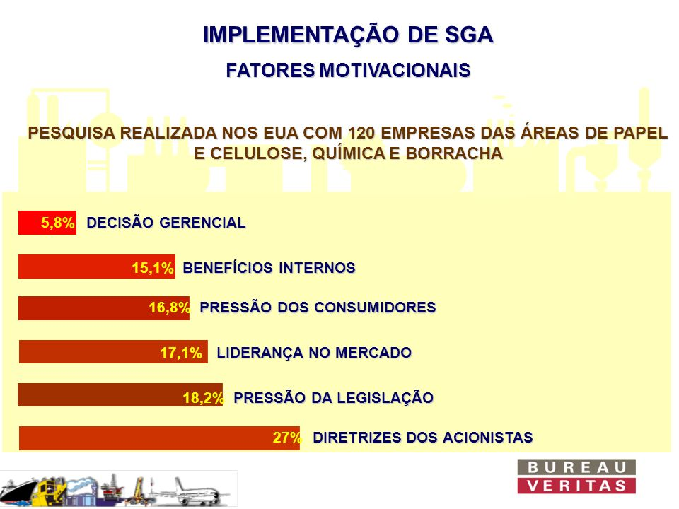 REFERÊNCIAS BUREAU VERITAS EMPRESAS CERTIFICADAS ISO 14001 AUTOMOBILÍSTICO SCANIA LATIN AMERICA FIAT AUTOMÓVEIS BEBIDAS SPAL (COCA-COLA) BRAHMA (MG) ELETRO-ELETRÔNICA NEC DO BRASIL ABB (CRAVINHOS-SP) ABB (GUARULHOS-SP) ABB (CAHOEIRINHA-RS) PETRÓLEO PETROBRAS E&P - AM PETROBRAS E&P - RN/CE PETROBRAS SEGEN-CONOR PETROBRAS FRONAPE IPIRANGA MÁQUINAS XEROX