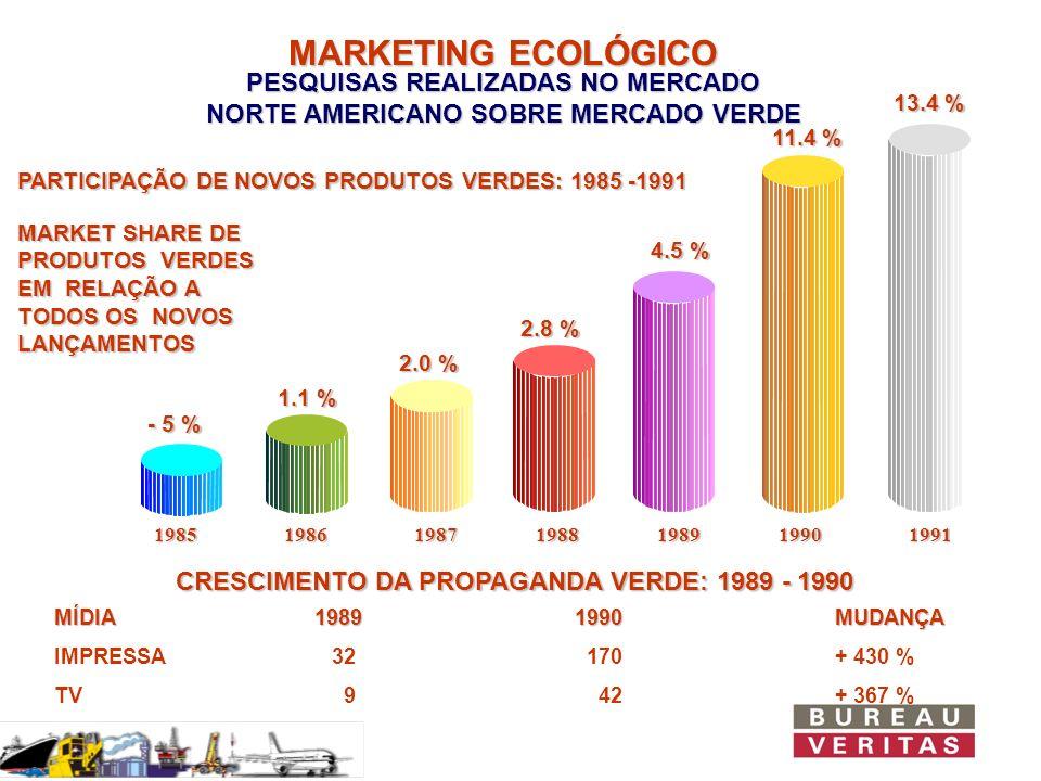 FONTES DE INFORMAÇÃO AMBIENTAL PESQUISA DE OPINIÃO REALIZADA NOS EUA SOBRE CREDIBILIDADE DE FONTES DE INFORMAÇÃO ENTIDADES TÉCNICAS INDEPENDENTES CIENTISTAS/PROFESSORES JORNAIS NOTICIÁRIOS DE REDE DE TV EPA GOVERNO EMPRESAS/INDÚSTRIAS 79% 76% 75% 72% 68% 64% 37% ACREDITA EM PARTE DO QUE DIZEM 0%20%40%60%80%100% ACREDITA NA MAIORIA DO QUE DIZEM