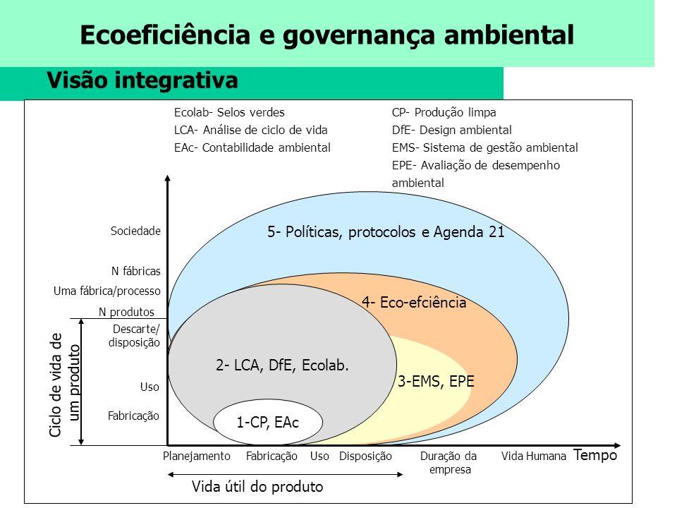 Ecoeficiência e governança ambiental Visão integrativa Vida útil do produto Duração da empresa CP- Produção limpa DfE- Design ambiental EMS- Sistema d