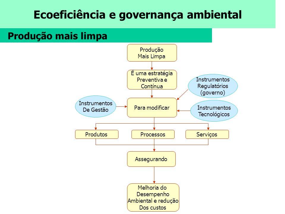 Ecoeficiência e governança ambiental Produção Mais Limpa É uma estratégia Preventiva e Contínua Para modificar ProdutosProcessosServiços Assegurando M