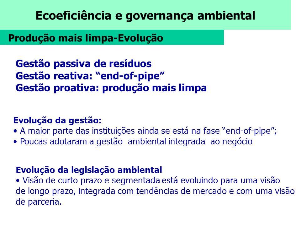 Ecoeficiência e governança ambiental Gestão passiva de resíduos Gestão reativa: end-of-pipe Gestão proativa: produção mais limpa Evolução da gestão: A