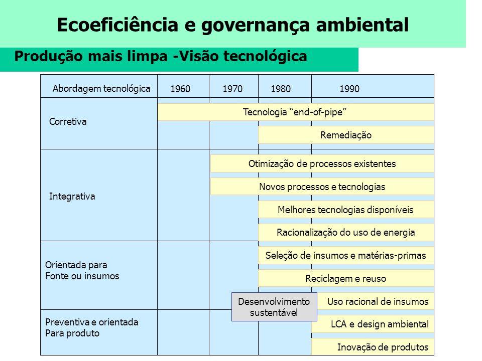 Ecoeficiência e governança ambiental Produção mais limpa -Visão tecnológica Tecnologia end-of-pipe Remediação Otimização de processos existentes Novos