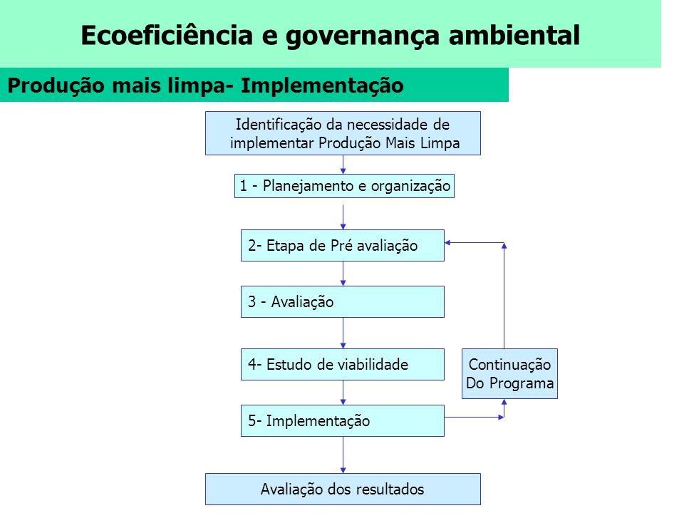 Ecoeficiência e governança ambiental Produção mais limpa- Implementação Identificação da necessidade de implementar Produção Mais Limpa 4- Estudo de v