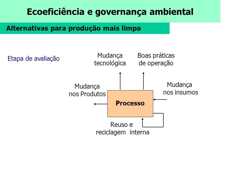 Ecoeficiência e governança ambiental Processo Mudança tecnológica Boas práticas de operação Mudança nos Produtos Mudança nos insumos Reuso e reciclage