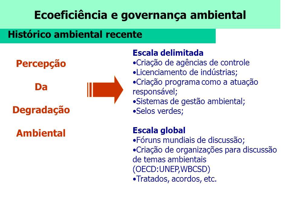 Ecoeficiência e governança ambiental Histórico ambiental recente Percepção Da Degradação Ambiental Escala delimitada Criação de agências de controle L