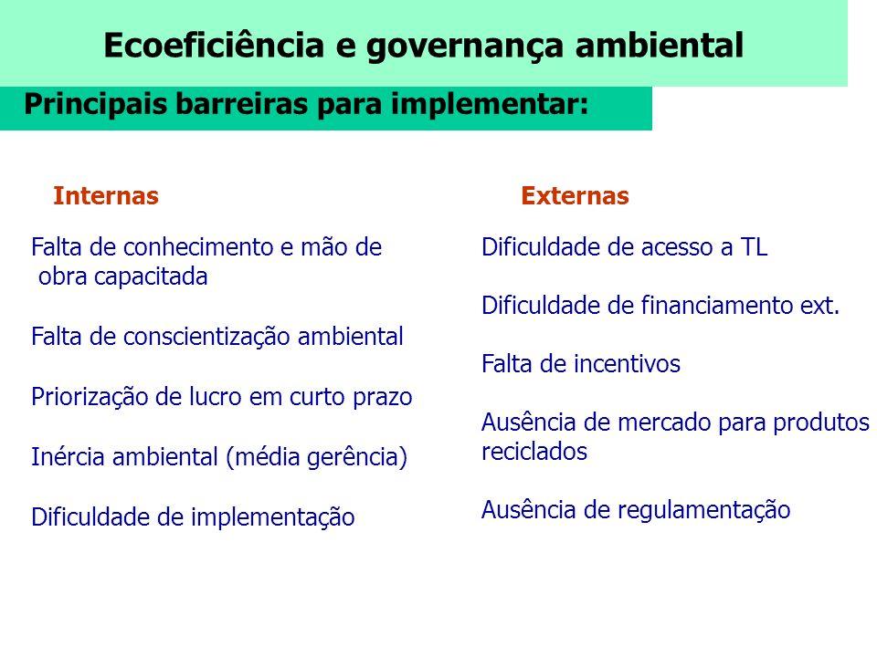 Ecoeficiência e governança ambiental Principais barreiras para implementar: InternasExternas Falta de conhecimento e mão de obra capacitada Falta de c