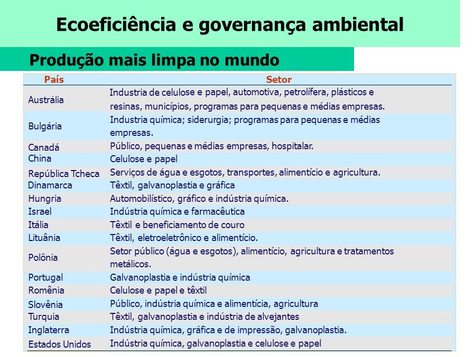 Ecoeficiência e governança ambiental Produção mais limpa no mundo