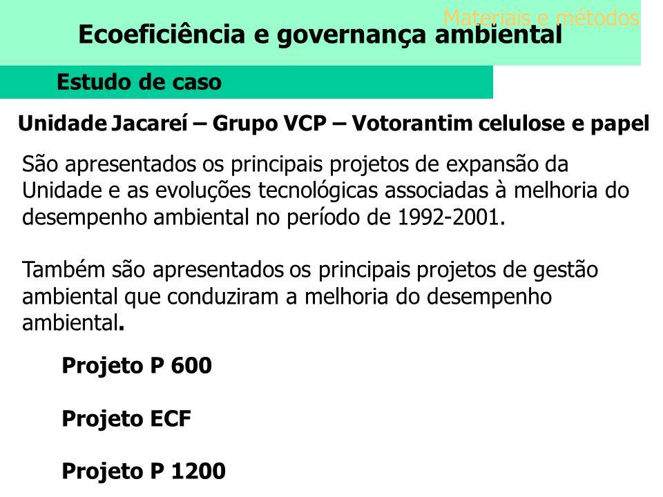 Ecoeficiência e governança ambiental Materiais e métodos Estudo de caso Unidade Jacareí – Grupo VCP – Votorantim celulose e papel São apresentados os