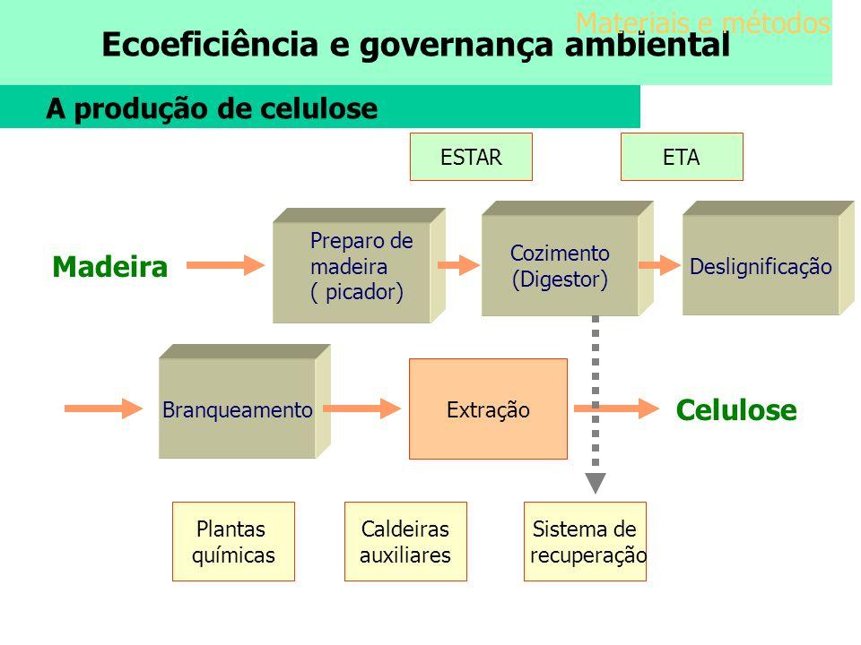 Ecoeficiência e governança ambiental A produção de celulose Cozimento (Digestor) Deslignificação Branqueamento Madeira Preparo de madeira ( picador) E