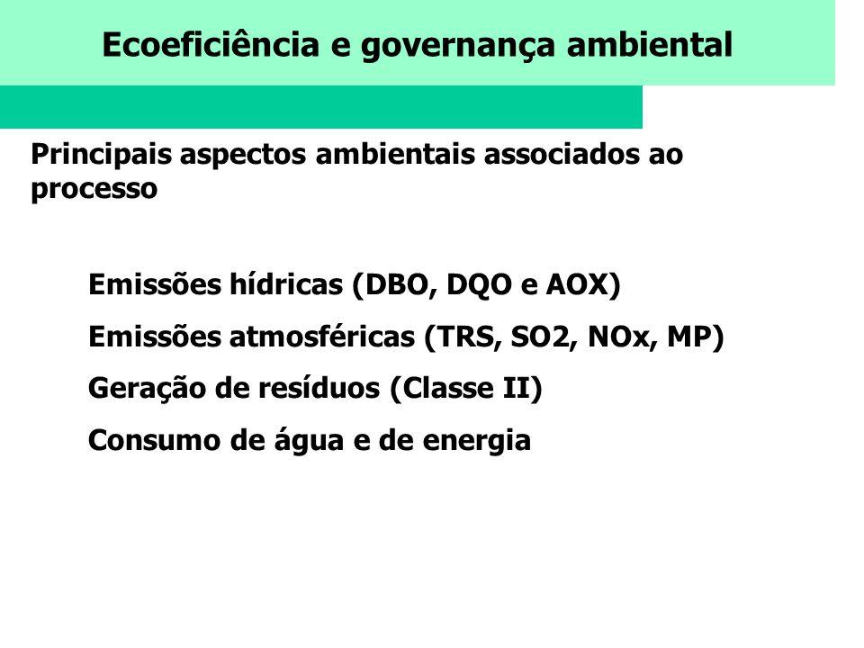 Ecoeficiência e governança ambiental Principais aspectos ambientais associados ao processo Emissões hídricas (DBO, DQO e AOX) Emissões atmosféricas (T