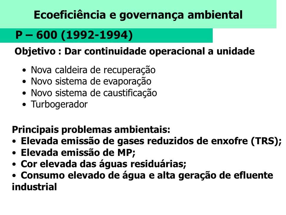 Ecoeficiência e governança ambiental P – 600 (1992-1994) Nova caldeira de recuperação Novo sistema de evaporação Novo sistema de caustificação Turboge