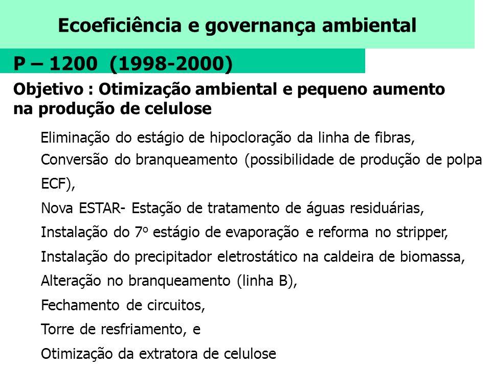 Ecoeficiência e governança ambiental P – 1200 (1998-2000) Objetivo : Otimização ambiental e pequeno aumento na produção de celulose Eliminação do está