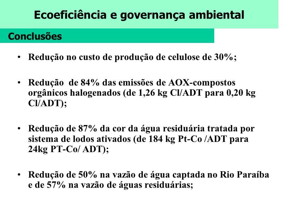 Ecoeficiência e governança ambiental Conclusões Redução no custo de produção de celulose de 30%; Redução de 84% das emissões de AOX-compostos orgânico