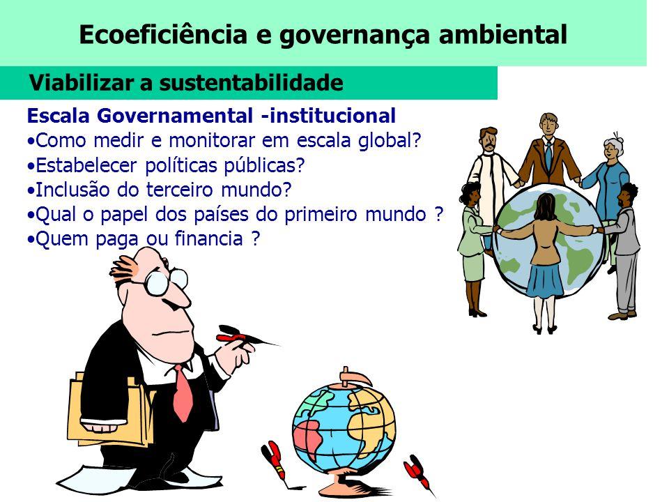 Ecoeficiência e governança ambiental Viabilizar a sustentabilidade Escala Governamental -institucional Como medir e monitorar em escala global? Estabe