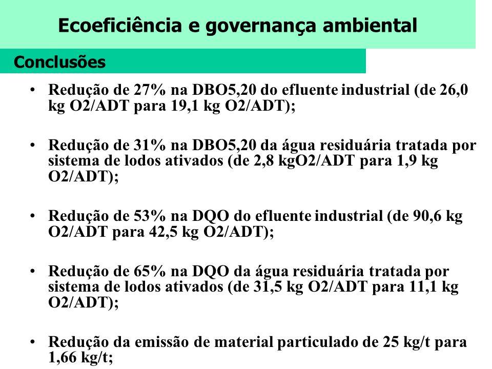 Ecoeficiência e governança ambiental Redução de 27% na DBO5,20 do efluente industrial (de 26,0 kg O2/ADT para 19,1 kg O2/ADT); Redução de 31% na DBO5,