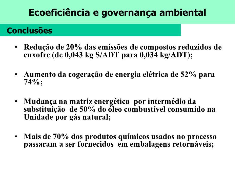 Ecoeficiência e governança ambiental Redução de 20% das emissões de compostos reduzidos de enxofre (de 0,043 kg S/ADT para 0,034 kg/ADT); Aumento da c