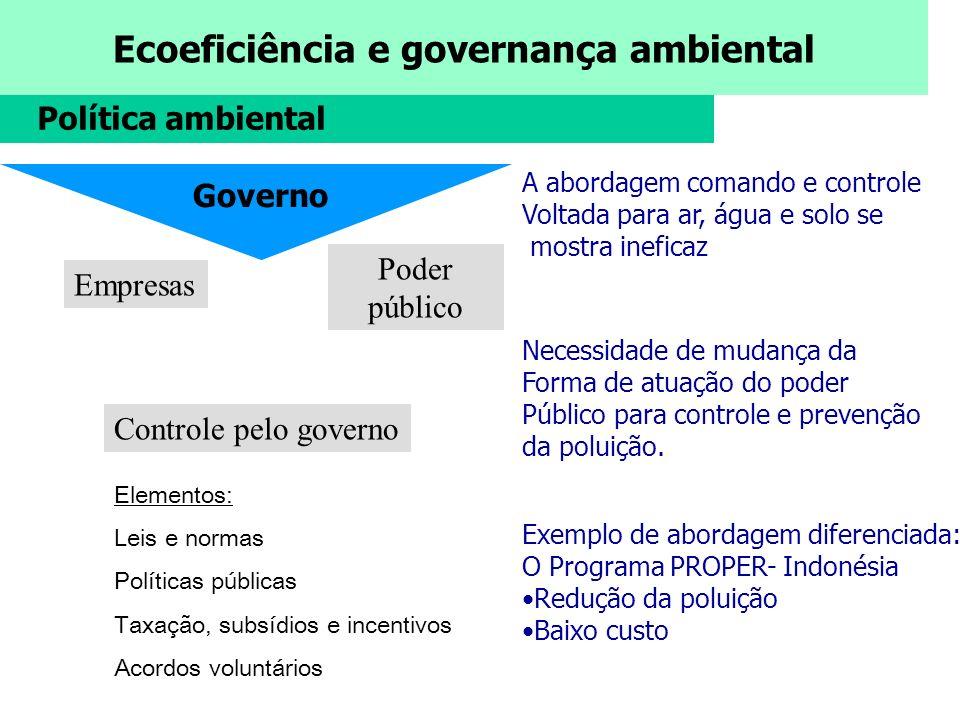 Ecoeficiência e governança ambiental Comunidade Controle Informal Empresas Cidadãos ONGs Elementos: Poder Regras sociais Negociação Mercado Elementos: Reputação Crédito e financiamento Lucros Empresas Investidores Controle pelo mercado Consumidores Política ambiental