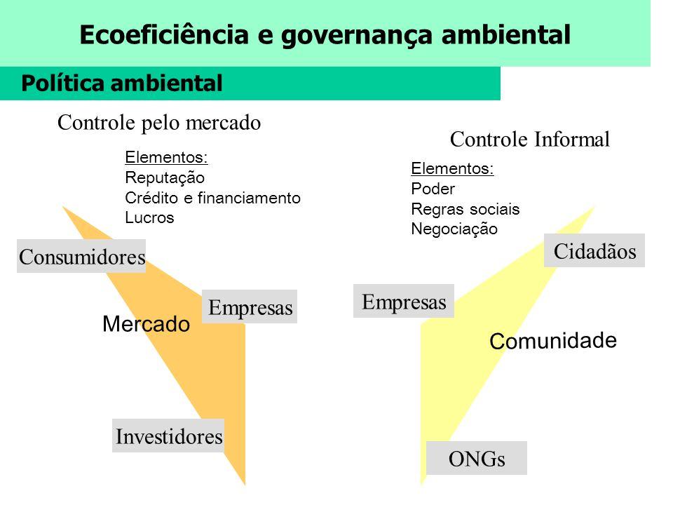 Ecoeficiência e governança ambiental Comunidade Controle Informal Empresas Cidadãos ONGs Elementos: Poder Regras sociais Negociação Mercado Elementos: