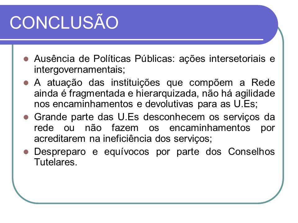 CONCLUSÃO Ausência de Políticas Públicas: ações intersetoriais e intergovernamentais; A atuação das instituições que compõem a Rede ainda é fragmentad