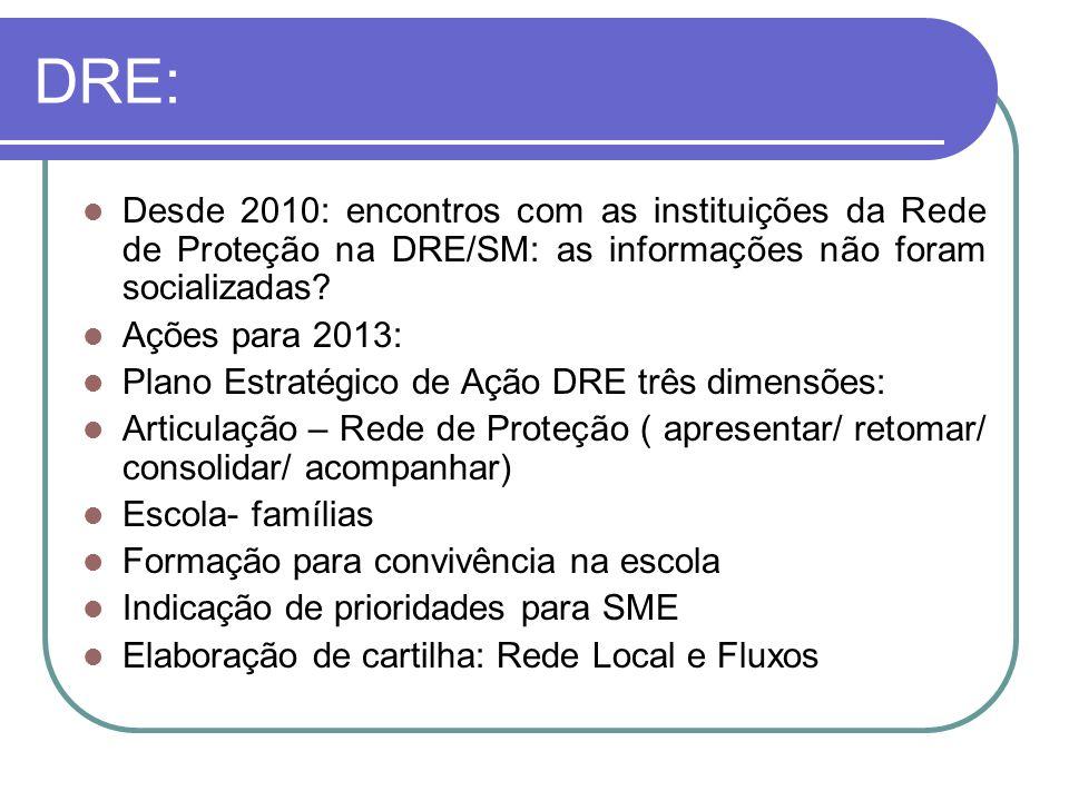 DRE: Desde 2010: encontros com as instituições da Rede de Proteção na DRE/SM: as informações não foram socializadas? Ações para 2013: Plano Estratégic