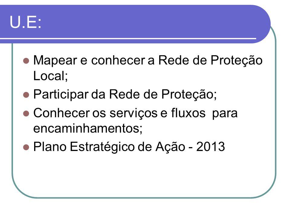 U.E: Mapear e conhecer a Rede de Proteção Local; Participar da Rede de Proteção; Conhecer os serviços e fluxos para encaminhamentos; Plano Estratégico