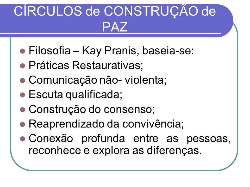 CÍRCULOS de CONSTRUÇÃO de PAZ Filosofia – Kay Pranis, baseia-se: Práticas Restaurativas; Comunicação não- violenta; Escuta qualificada; Construção do