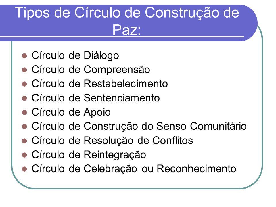 Tipos de Círculo de Construção de Paz: Círculo de Diálogo Círculo de Compreensão Círculo de Restabelecimento Círculo de Sentenciamento Círculo de Apoi