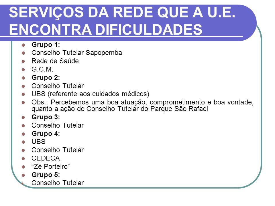 SERVIÇOS DA REDE QUE A U.E. ENCONTRA DIFICULDADES Grupo 1: Conselho Tutelar Sapopemba Rede de Saúde G.C.M. Grupo 2: Conselho Tutelar UBS (referente ao