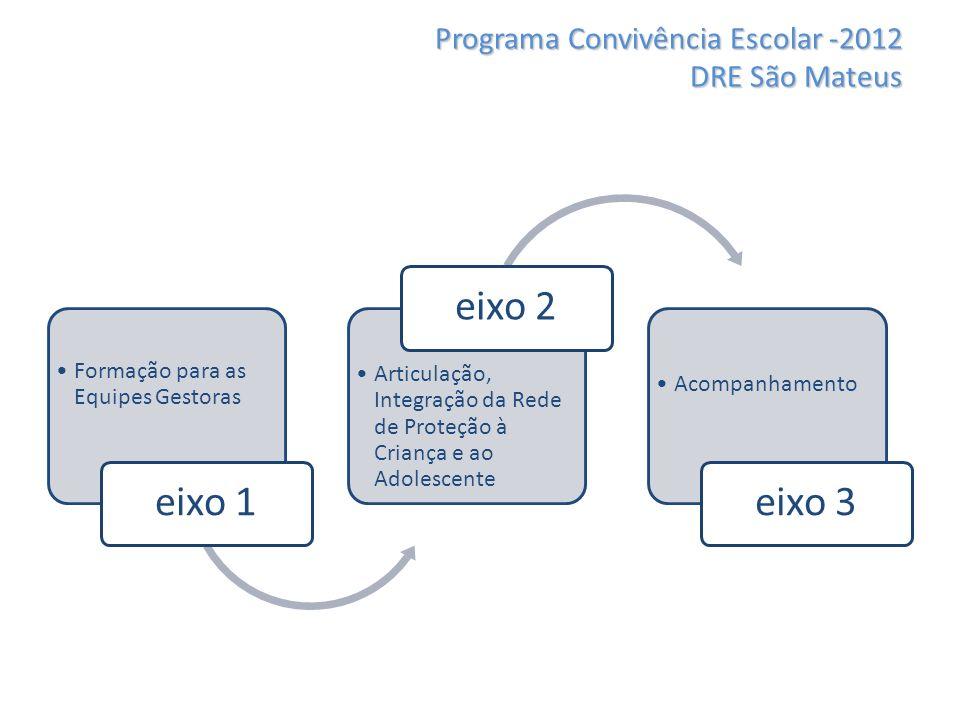 Programa Convivência Escolar -2012 DRE São Mateus Formação para as Equipes Gestoras eixo 1 Articulação, Integração da Rede de Proteção à Criança e ao