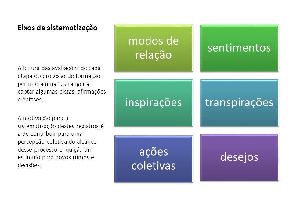 Eixos de sistematização modos de relação sentimentos inspiraçõestranspirações ações coletivas desejos A leitura das avaliações de cada etapa do proces