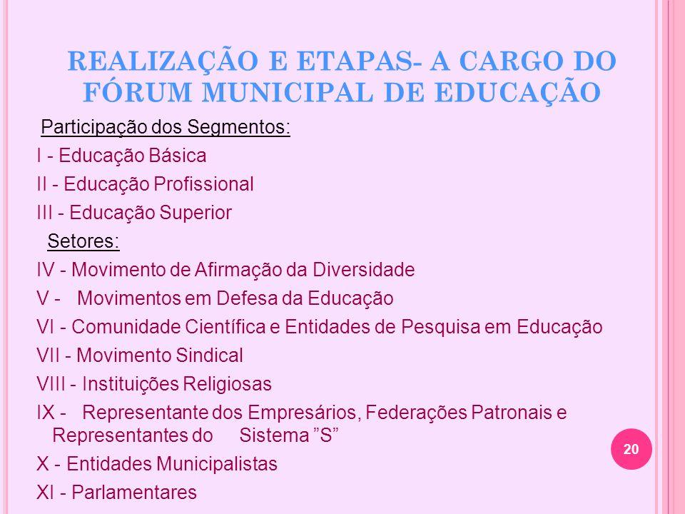 REALIZAÇÃO E ETAPAS- A CARGO DO FÓRUM MUNICIPAL DE EDUCAÇÃO Participação dos Segmentos: I - Educação Básica II - Educação Profissional III - Educação