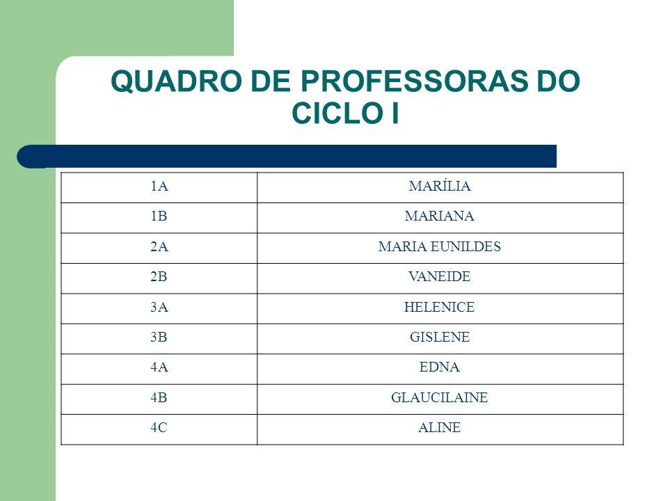 QUADRO DE PROFESSORAS DO CICLO I 1AMARÍLIA 1BMARIANA 2AMARIA EUNILDES 2BVANEIDE 3AHELENICE 3BGISLENE 4AEDNA 4BGLAUCILAINE 4CALINE