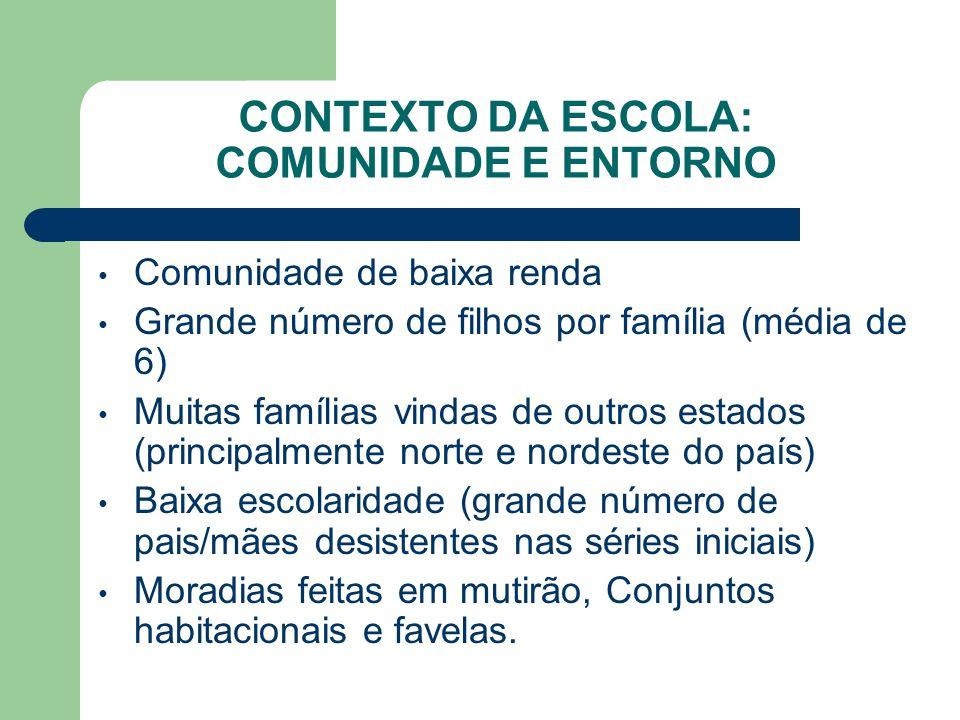 CONTEXTO DA ESCOLA: COMUNIDADE E ENTORNO Comunidade de baixa renda Grande número de filhos por família (média de 6) Muitas famílias vindas de outros e