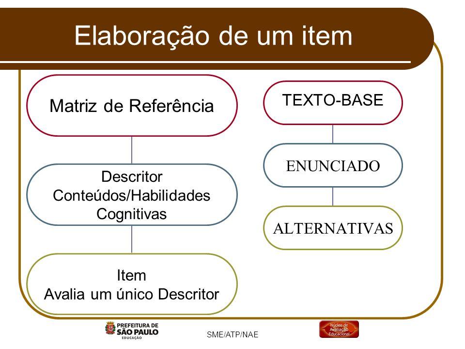 SME/ATP/NAE Elaboração de um item Matriz de Referência Descritor Conteúdos/Habilidades Cognitivas Item Avalia um único Descritor TEXTO-BASE ENUNCIADO