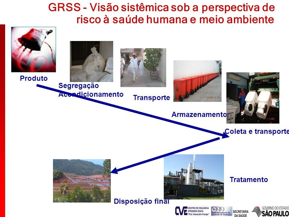 GRSS - Visão sistêmica sob a perspectiva de risco à saúde humana e meio ambiente Segregação Acondicionamento Transporte Produto Armazenamento Coleta e