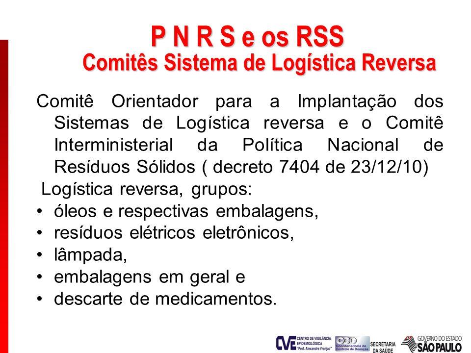 P N R S e os RSS Comitês Sistema de Logística Reversa Comitê Orientador para a Implantação dos Sistemas de Logística reversa e o Comitê Interministeri