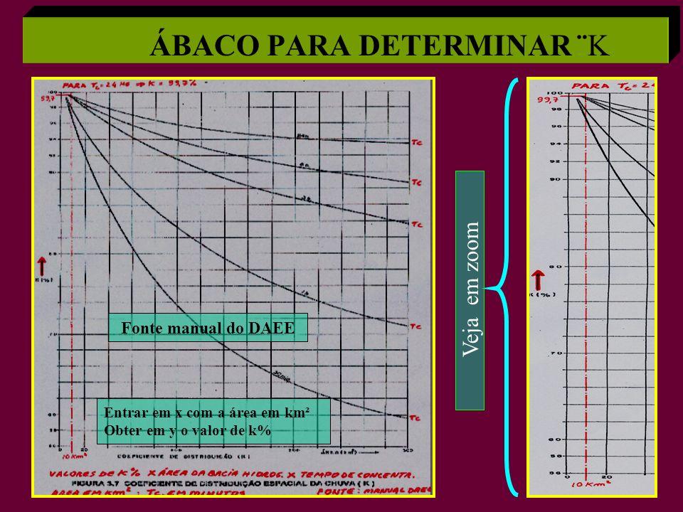 ÁBACO PARA DETERMINAR ¨K Entrar em x com a área em km² Obter em y o valor de k% Fonte manual do DAEE Veja em zoom