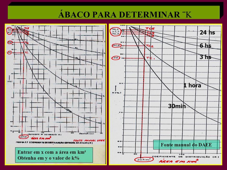 30min 1 hora 3 hs 6 hs 24 hs Entrar em x com a área em km² Obtenha em y o valor de k% Fonte manual do DAEE ÁBACO PARA DETERMINAR ¨K