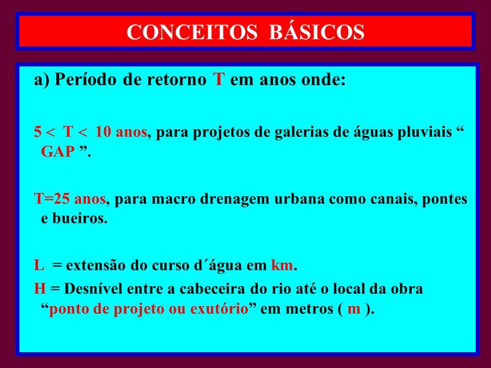 PARÂMETRO ¨ f ¨ - ( I-Pai-Wu) ¨ C ¨ C = f.C 2 / C 1 onde: f = 2.