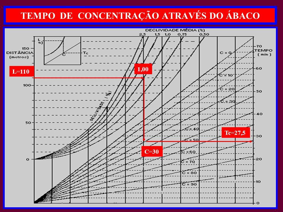 TEMPO DE CONCENTRAÇÃO ATRAVÉS DO ÁBACO ST306 - GRÁFICO DO TEMPO DE CONCENTRAÇÃO - Tc L=110 1,00 C=30 Tc=27,5