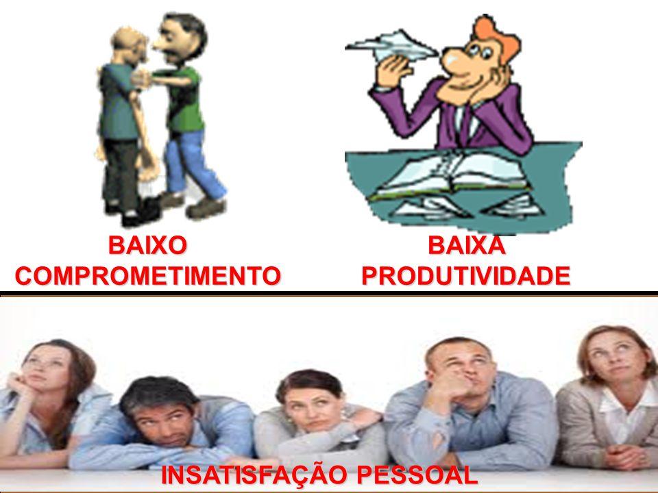 BAIXO COMPROMETIMENTO BAIXA PRODUTIVIDADE INSATISFAÇÃO PESSOAL