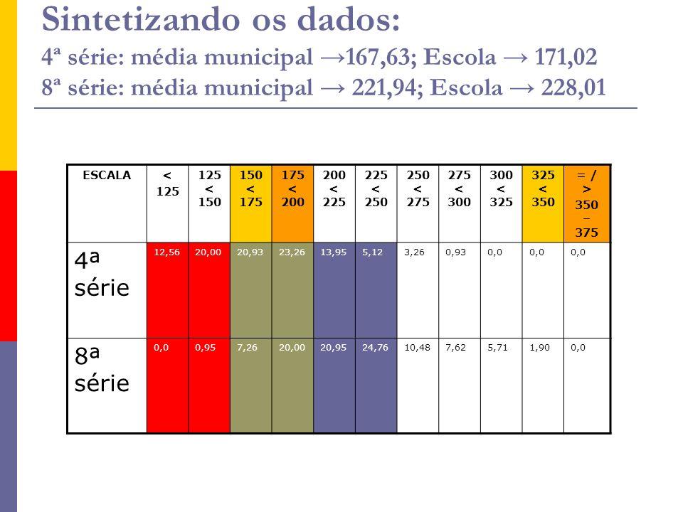 ESCALA< 125 125 < 150 150 < 175 175 < 200 200 < 225 225 < 250 250 < 275 275 < 300 300 < 325 325 < 350 = / > 350 – 375 4ª série 12,5620,0020,9323,2613,955,123,260,930,0 8ª série 0,00,957,2620,0020,9524,7610,487,625,711,900,0 Sintetizando os dados: 4ª série: média municipal 167,63; Escola 171,02 8ª série: média municipal 221,94; Escola 228,01